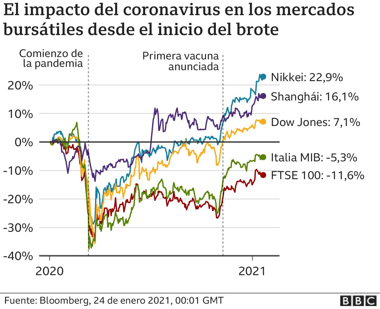gráfico impacto del coronavirus en los mercados bursátiles desde el inicio del brote