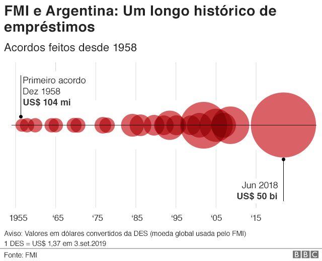 Gráfico da relação entre o FMI e a Argentina