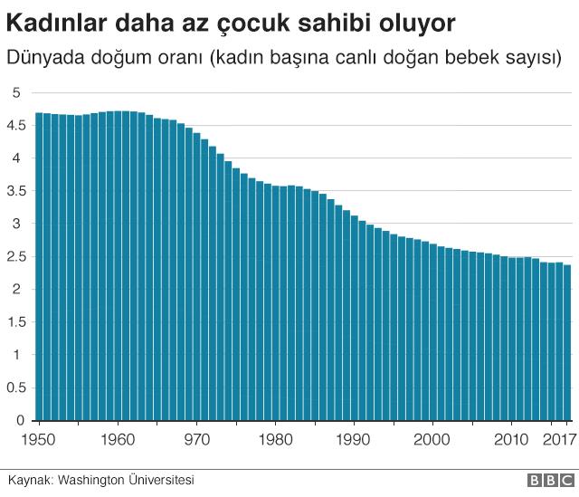 doğurganlık hızı grafiği