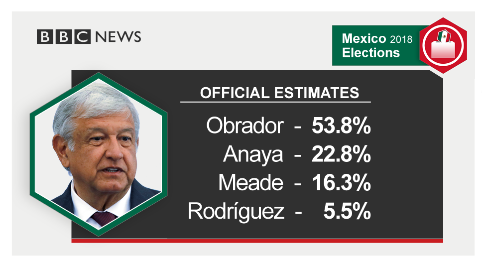 選管当局によるロペスオブラドール氏(López Obrador)ら各候補の得票率