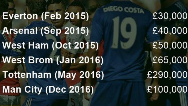 Faini dhidi ya Chelsea tangu Februari 2015
