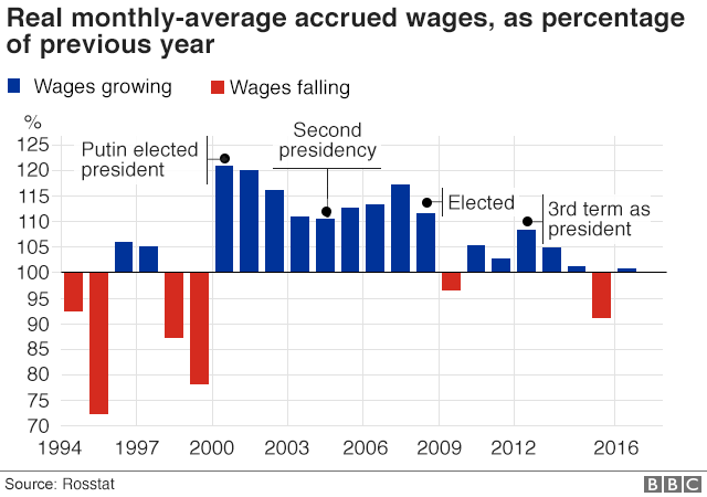 Wage growth in Russia