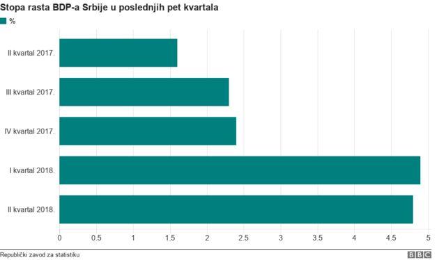 statistika BDP