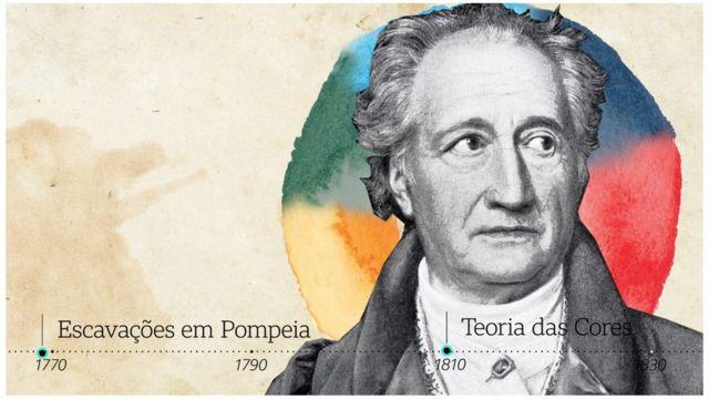 """O poeta J.W. Goethe escreveu que """"homens sofisticados evitam cores"""" em 1810"""