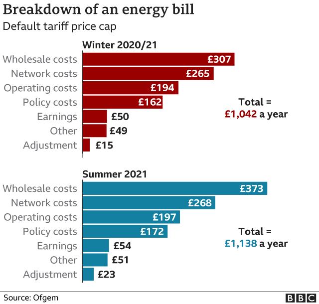 breakdown of an energy bill