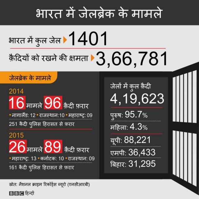 भोपाल सेंट्रल जेल, भोपाल मुठभेड़ केस, मध्य प्रदेश में जेलों की स्थिति