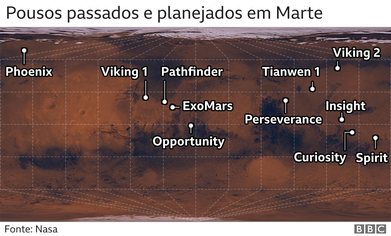 Pousos passados e planejados em Marte
