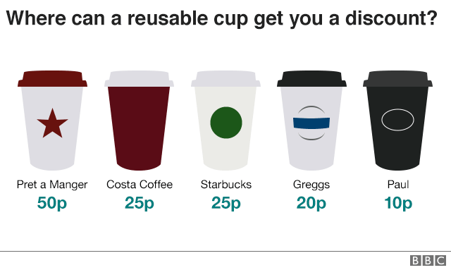 Graphic showing retail chains that give a discount for a reusable cup - Pret a Manger, Costa, Starbucks, Greggs, Paul