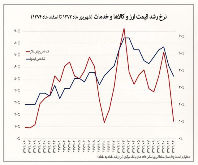 نرخ رشد قیمت ارز و کالاها و خدمات ( شهریور ماه ۱۳۷۲ تا اسفند ماه ۱۳۷۴)