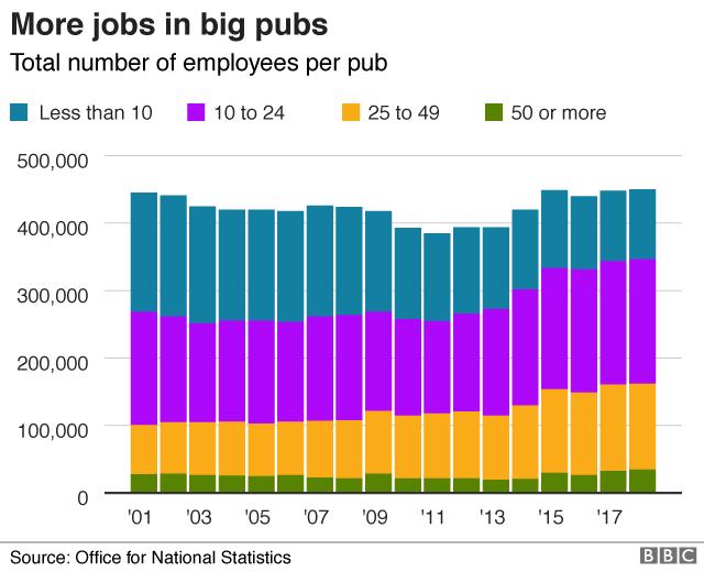 Pubs employment