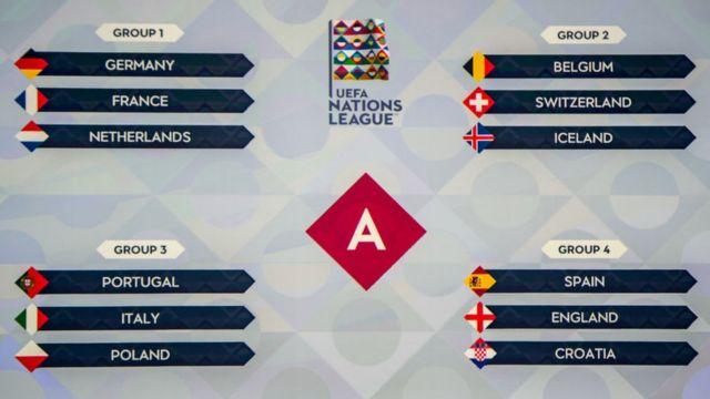 UEFA Nations League Group A