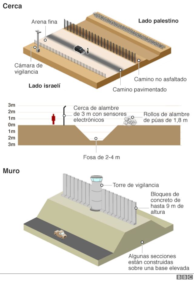 Gráfico de la valla en Cisjordania