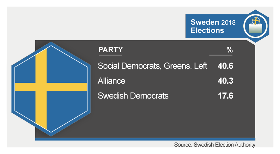 Swedish election results graphic