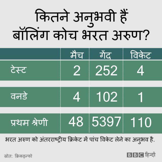 कितने अनुभवी हैं टीम इंडिया के नए बॉलिंग कोच भरत अरुण