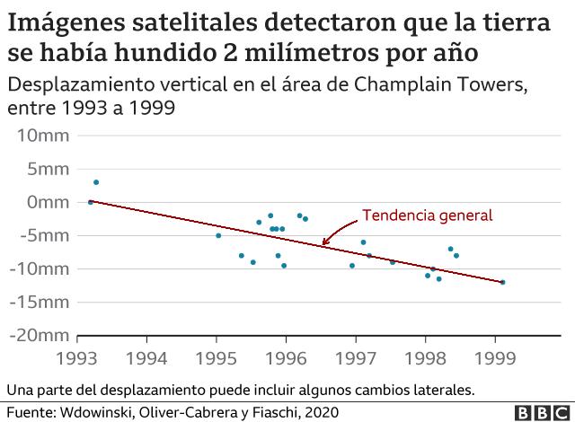 Gráfico mostrando el desplazamiento vertical en el área de Champlain Towers
