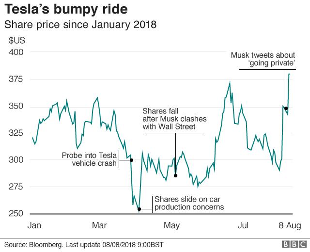 Tesla share price graph