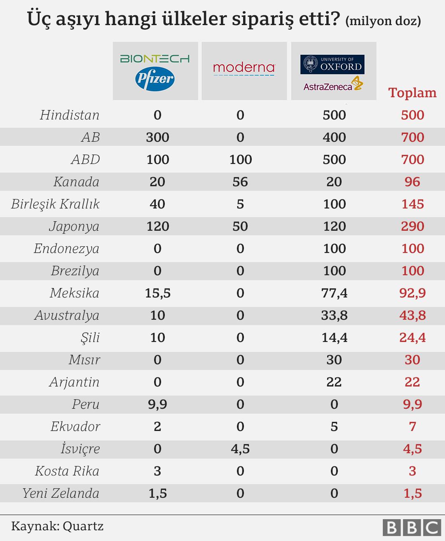 Koronavirüs aşısı için yarış: Aşı siparişlerinde hangi ülke ne durumda? -  BBC News Türkçe