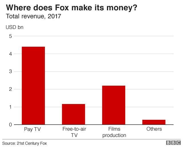 Fox revenue by segment