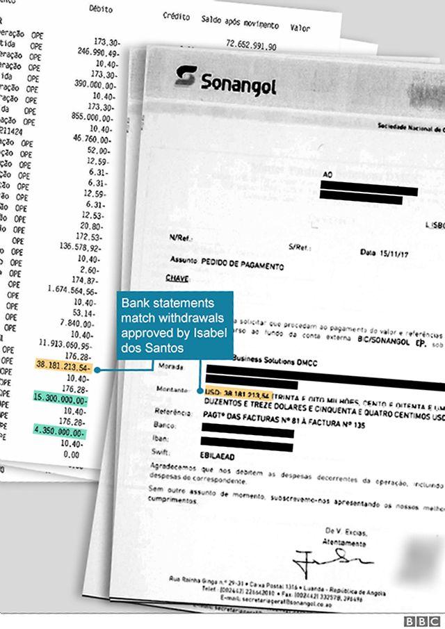 Imagem mostra extrato bancário e carta de Isabel dos Santos para o banco solicitando transferência de fundos