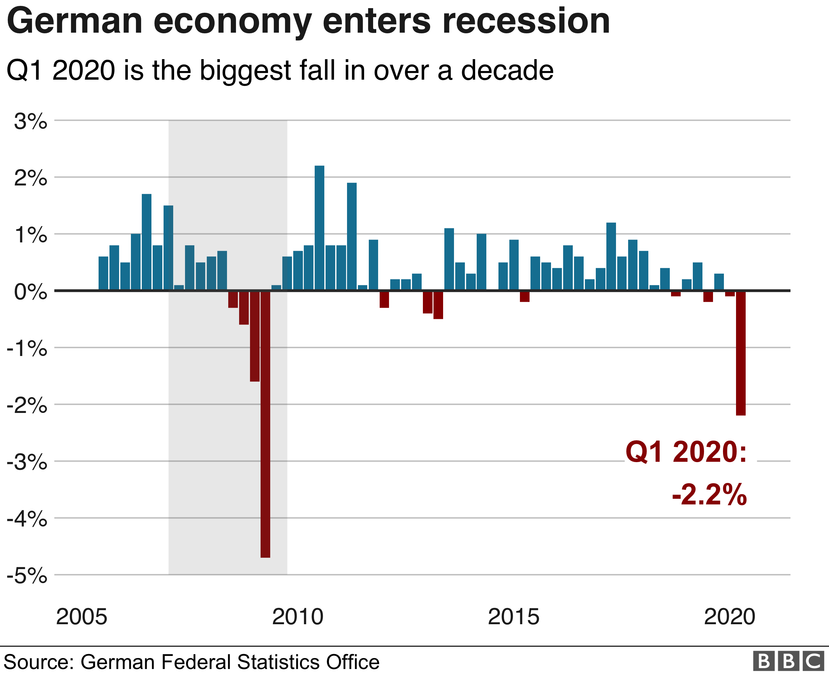 Coronavirus pushes German economy into recession   BBC News