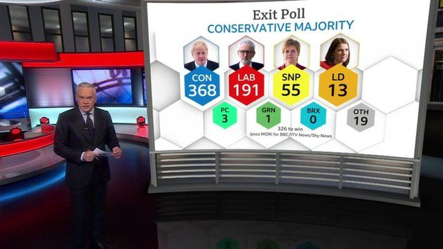 Huw Edwards and the first Exit Poll