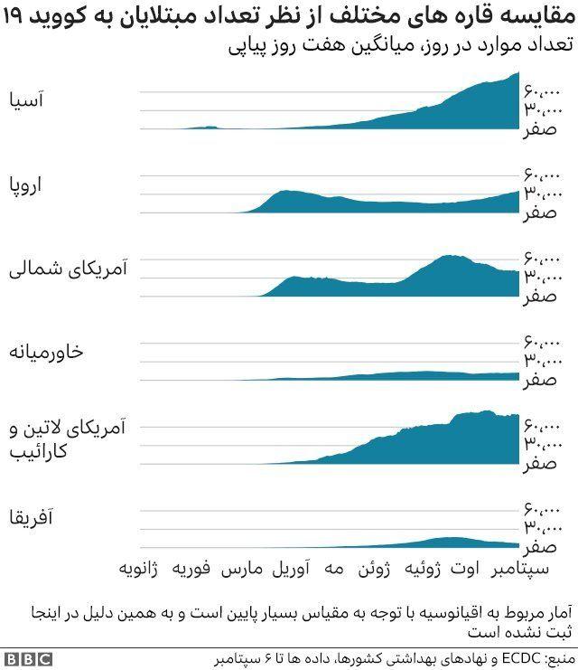 آمار کرونا در قارههای مختلف