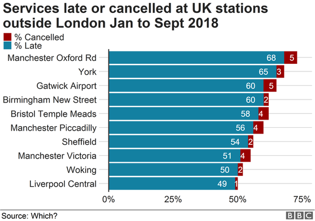 Chart showing proportion of trains delayed or cancelled