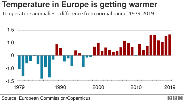 chart shows temperatures have been getting warmer since 1979