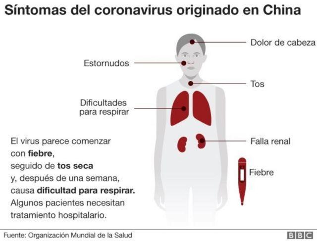 Síntomas del nuevo coronavirus
