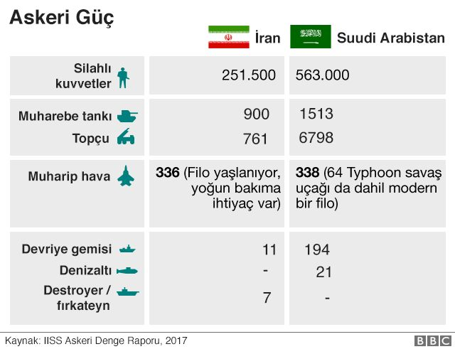 SUUDI ARABISTAN IRAN