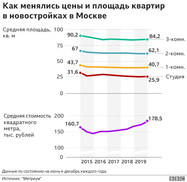 Статистика по квартирам