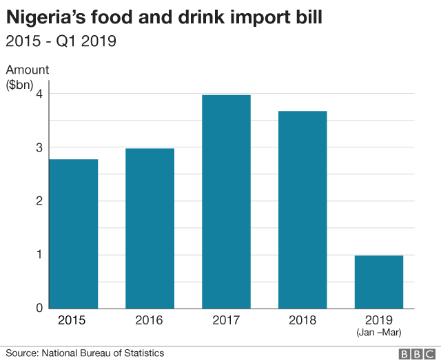 Graph of food imports