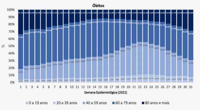 O mesmo cenário se repete na taxa de óbitos por SRAG: após um período de baixa, os idosos voltam a representar uma fatia maior dos registros