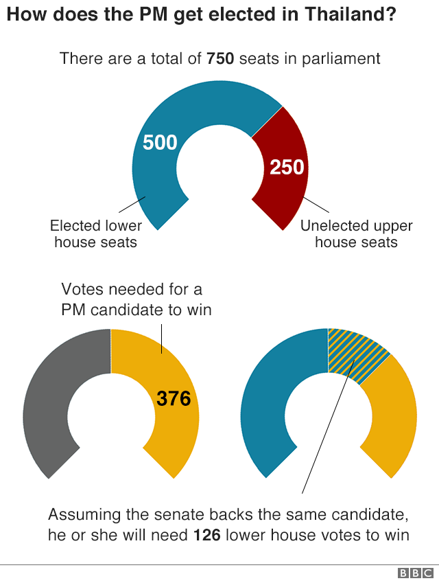 Thai election graphic showing votes needed to elect a PM