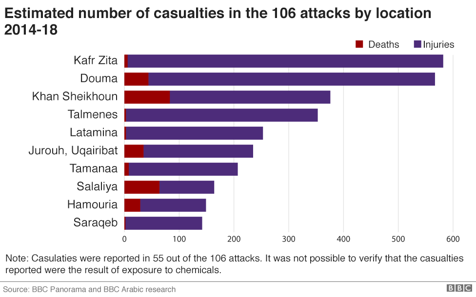 Chart showing the places with the highest estimated casualties in the 106 attacks