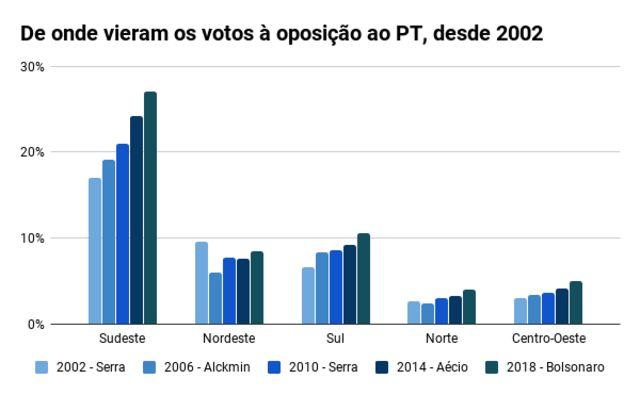 Gráfico de barras mostra de que regiões vieram os votos à oposição ao PT, desde 2002