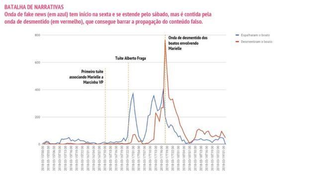 Estudo da FGV sobre notícias falsas - Marielle