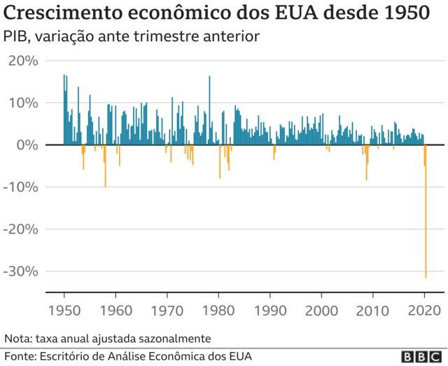 Infográfico do PIB desde 1950