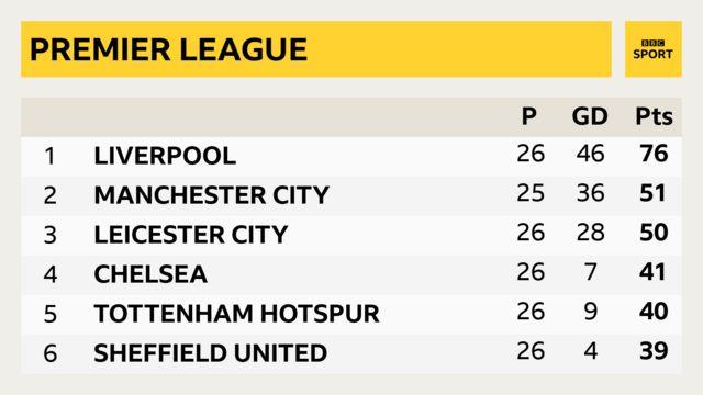 Premier League table after 26 games