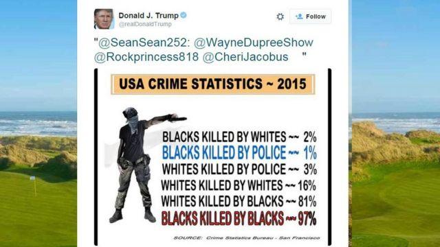 白人や警官よりもアフリカ系アメリカ人が白人や黒人を殺す件数の方がはるかに多いとするデータは架空の機関によるものだった