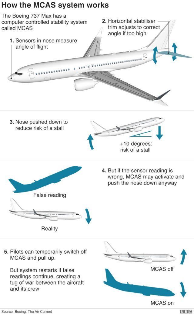 బోయింగ్ 737 మ్యాక్స్