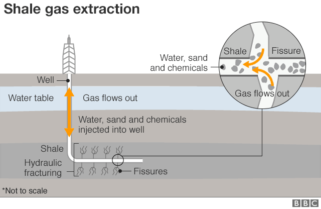 Graphic: How shale gas extraction works
