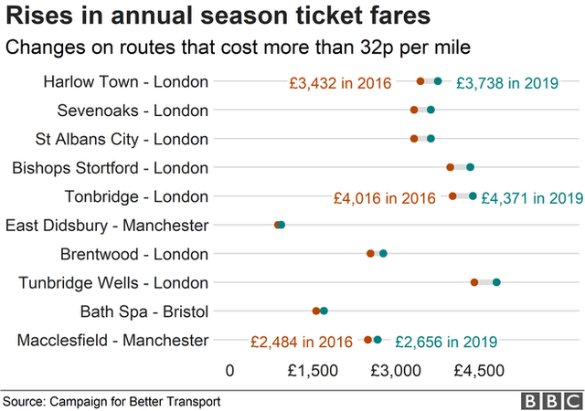 Chart showing expensive rail routes per mile