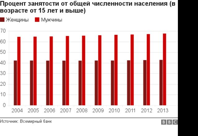 Занятость населения в Узбекистане