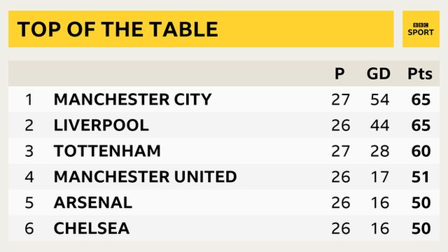 Graphic of the Premier League top six: 1st Man City, 2nd Liverpool, 3rd Tottenham, 4th Man Utd, 5th Arsenal, 6th Chelsea