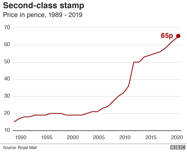 Second class stamp price graph 2020