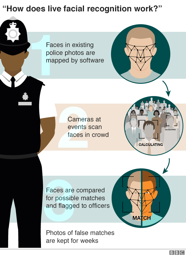 How facial recognition works