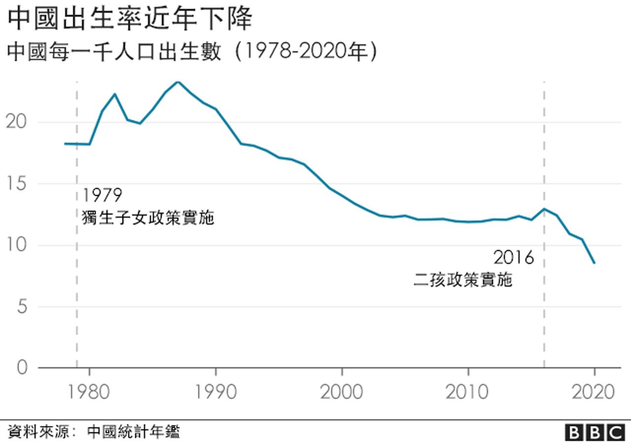 中国出生率下降