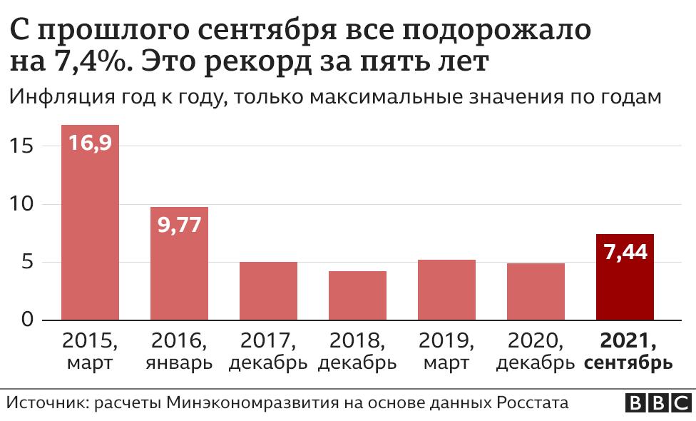 Инфляция год к году (график)
