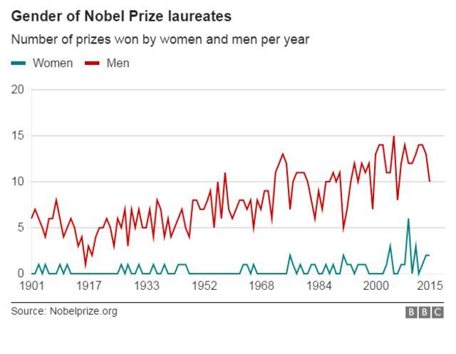 ノーベル賞受賞者の性別(赤が男性、緑が女性)